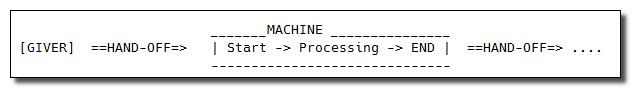 high_level_machine